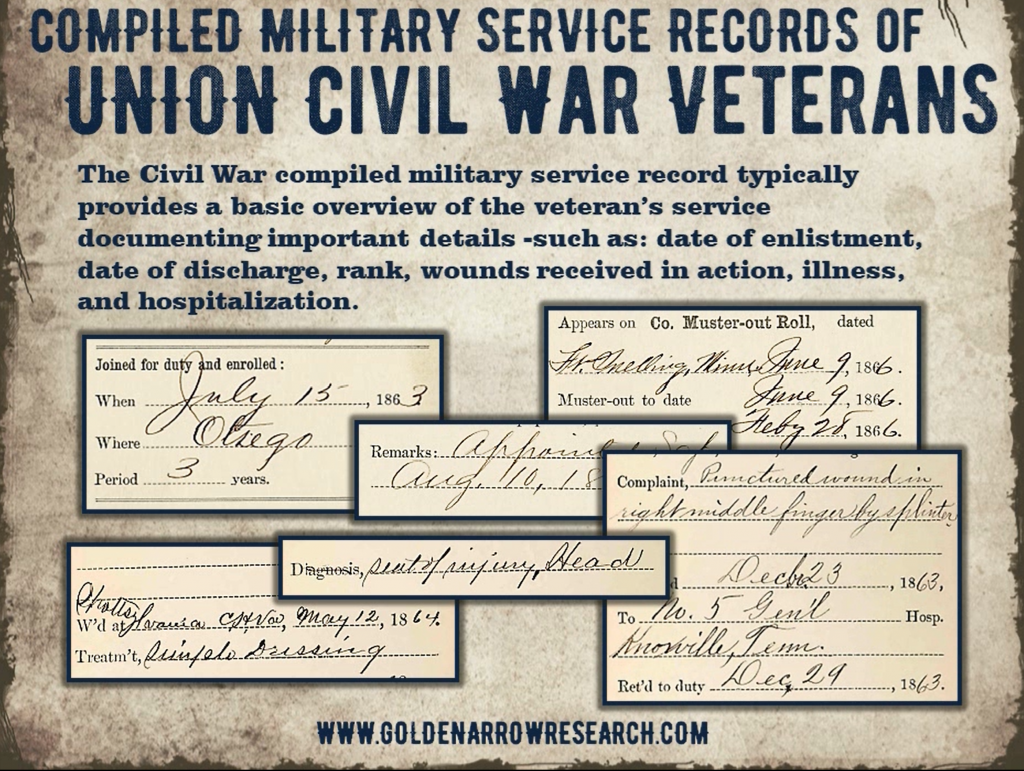 examples of civil war compiled military service record enlistment discharge rank wounds illness hospitalization of civil war soldier