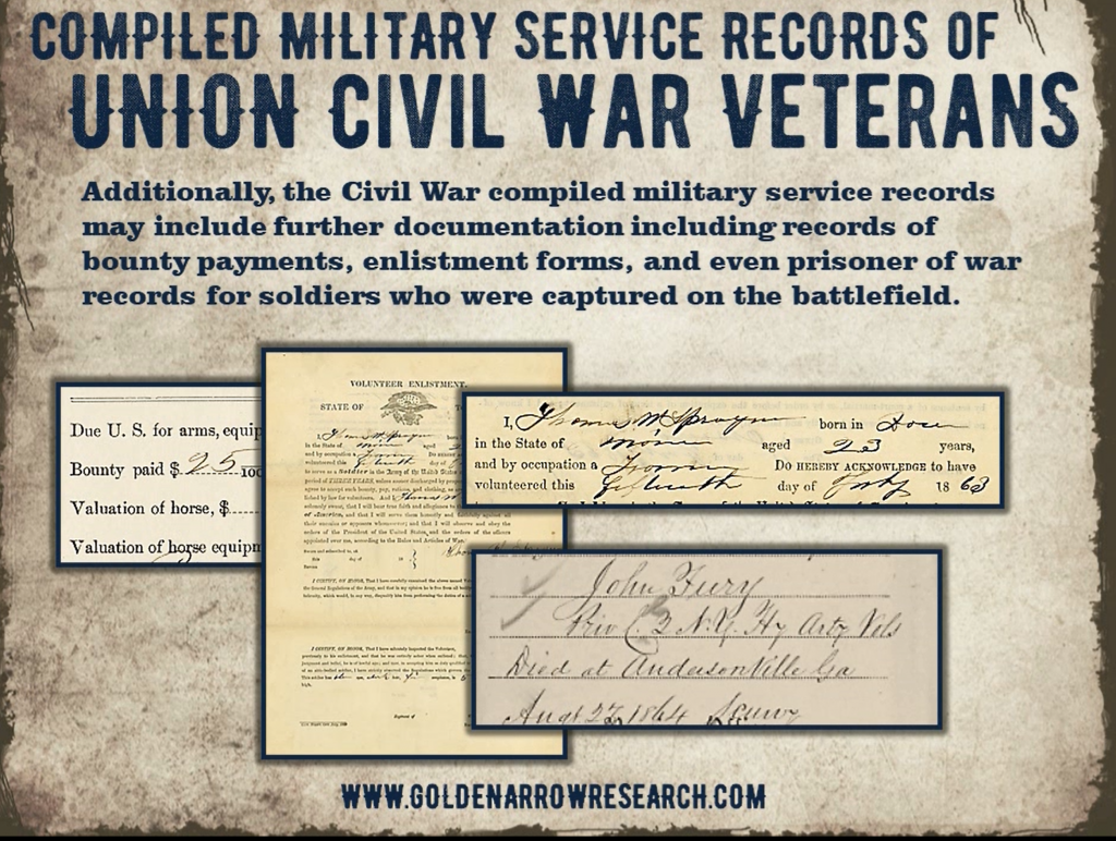 compiled military service records civil war soldier showing bounty payments enlistment forms and prisoner of war documents from nara DC