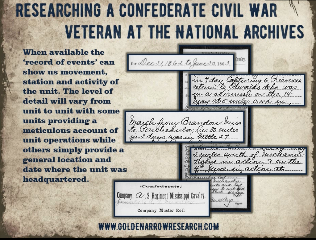 Example of battle records of confederate civil war units at the national archives.